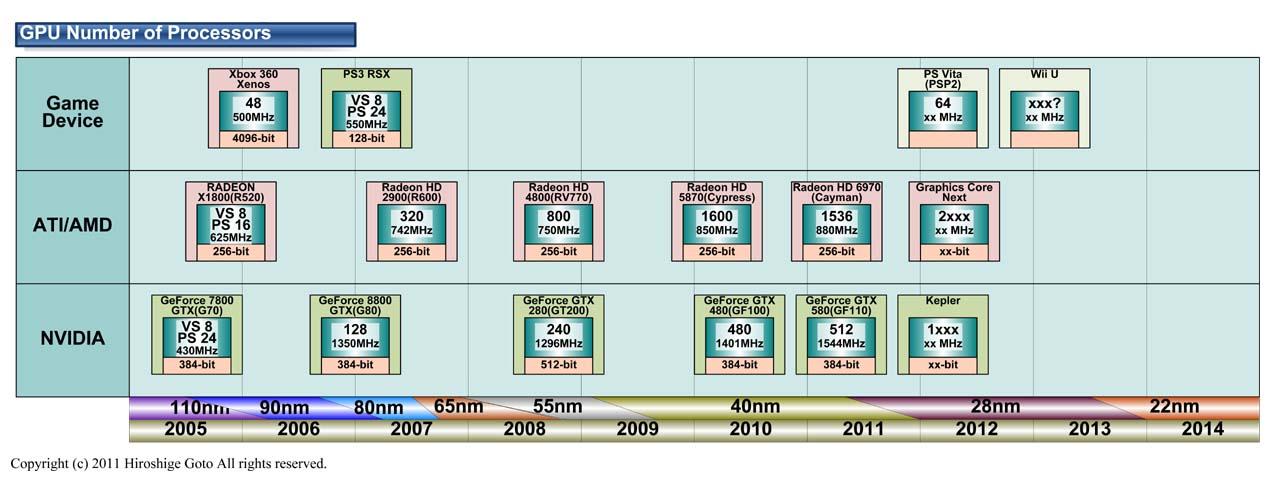 """GPUプロセッサ数(PDF版は<a href=""""/video/pcw/docs/463/041/p01.pdf"""">こちら</a>)"""