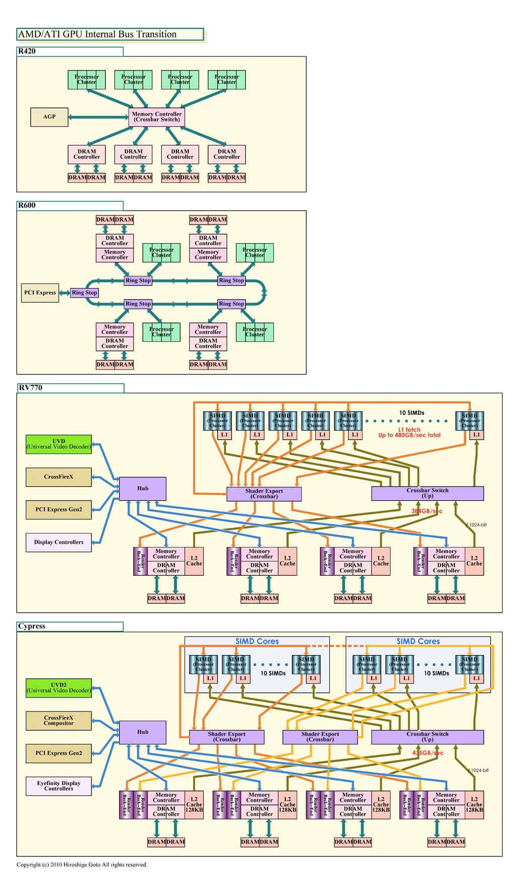 """AMD GPUの内部バス移行図(PDF版は<a href=""""/video/pcw/docs/463/041/p04.pdf"""">こちら</a>)"""