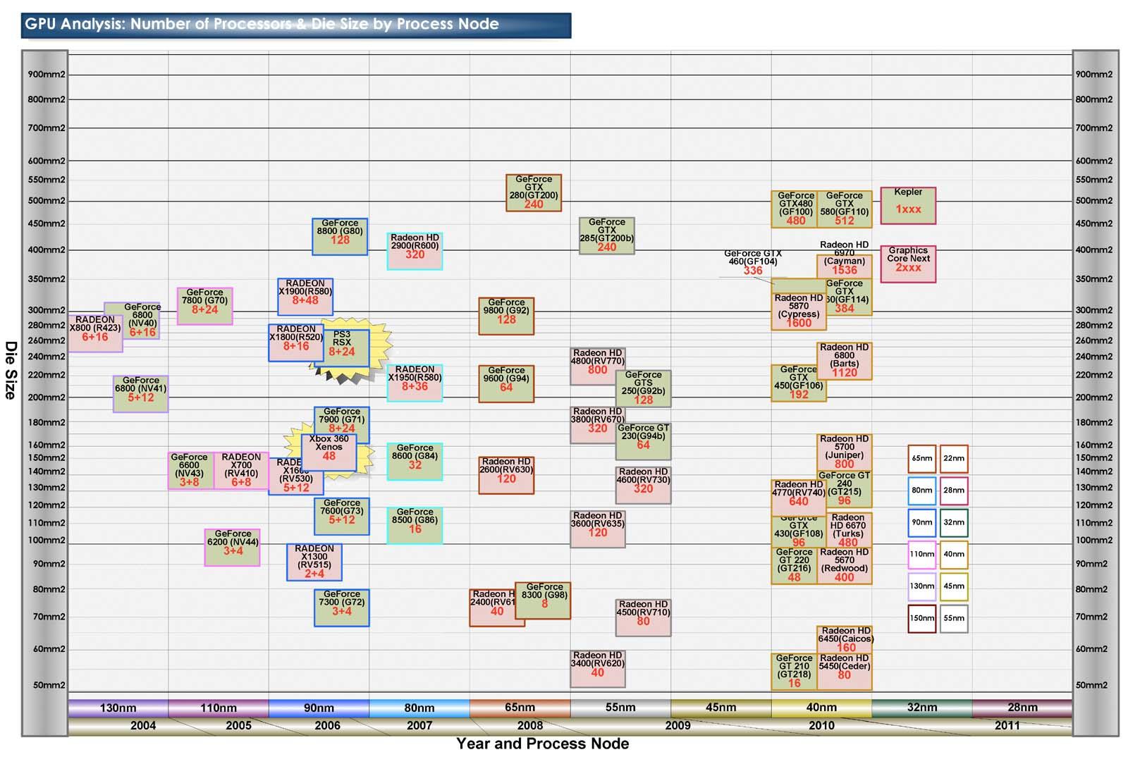 """プロセスノード毎のGPUプロセッサ数とダイサイズの比較(PDF版は<a href=""""/video/pcw/docs/463/041/p07.pdf"""">こちら</a>)"""