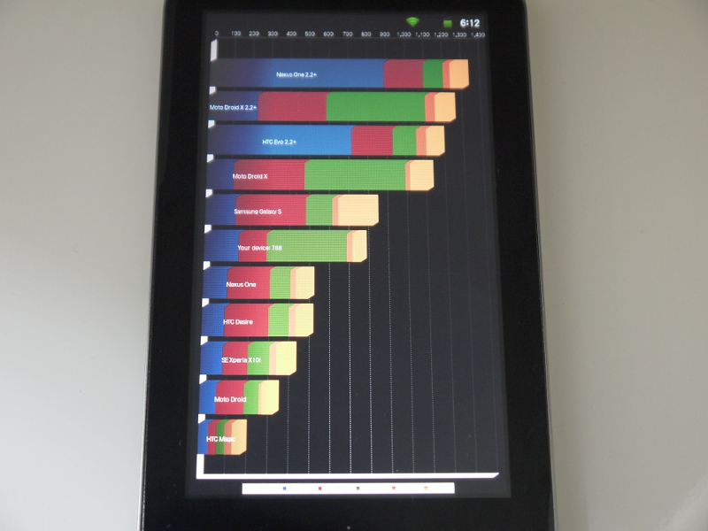 ベンチマーク結果。上から6つ目、「Your device」として表示されているのがそれで、Galaxy Sに次ぐ「768」というスコア。グラフを見るかぎり、メモリ周り(赤)と、2D(橙)3D(黄)が弱めだが、いっぽうでI/O周りはそこそこのパフォーマンスがある