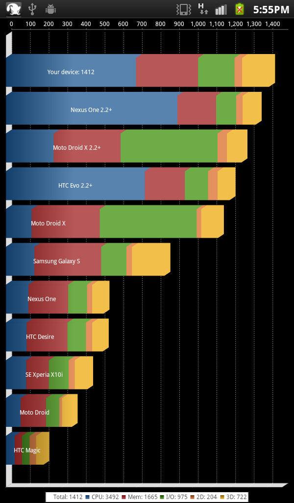 Android 2.3アップデート済のGALAXY Tabで同様のベンチマークを走らせたところ。スコアは「1412」で差は歴然