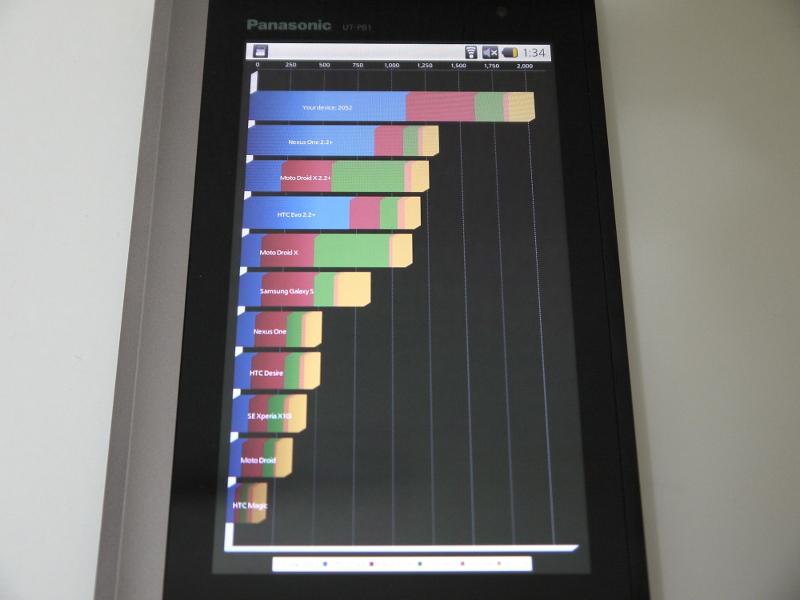 Androidマーケットからのアプリ追加はできないが、試してみた限りでは、ほかのストアからの導入は行なえる場合があるようだ。これはベンチマークアプリ「Quadrant Professional」を動作させているところ