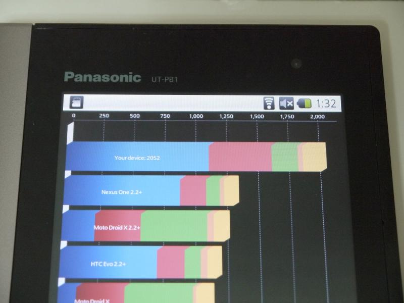 """ベンチマーク結果。最上位にある「Your device」が本製品で、Nexus Oneなどの端末に 比べてぶっちぎりで性能が高いことがわかる。とくにCPUやメモリ周りの値が優秀。一概に比較できるものではないが、同じベンチマークアプリによるGALAPAGOS、GALAXY Tabの計測結果は前回の<a href=""""http://pc.watch.impress.co.jp/docs/topic/feature/20110822_471879.html"""">GALAPAGOSのAndroidアップデートの記事</a>を参照されたい"""