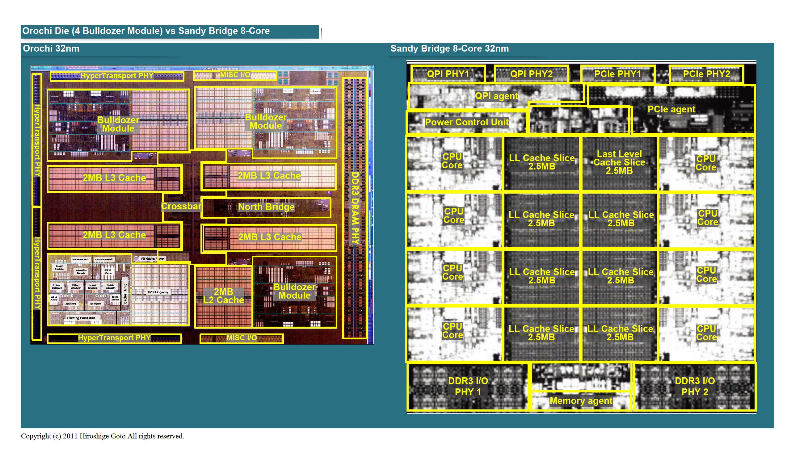 "OrochiのダイとSandy Bridge 8コアのダイ比較<br>PDF版は<a href=""/video/pcw/docs/473/823/p16.pdf"">こちら</a>"