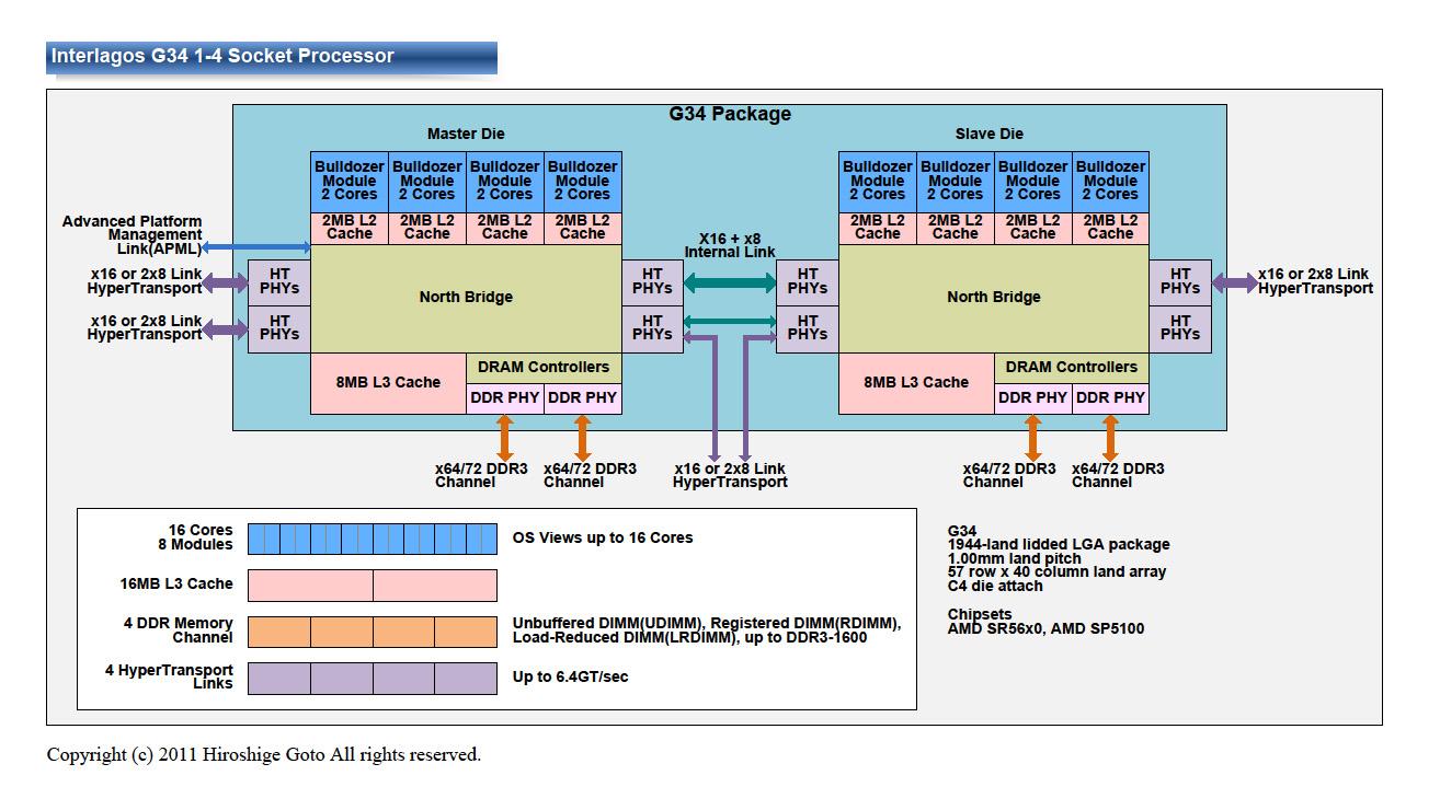 """LGA G34の概要<br>PDF版は<a href=""""/video/pcw/docs/473/823/p24.pdf"""">こちら</a>"""