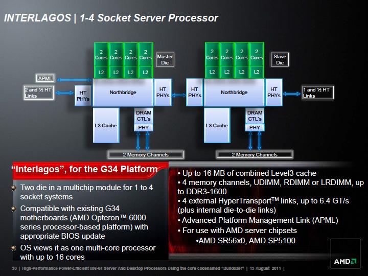 G34プラットフォーム