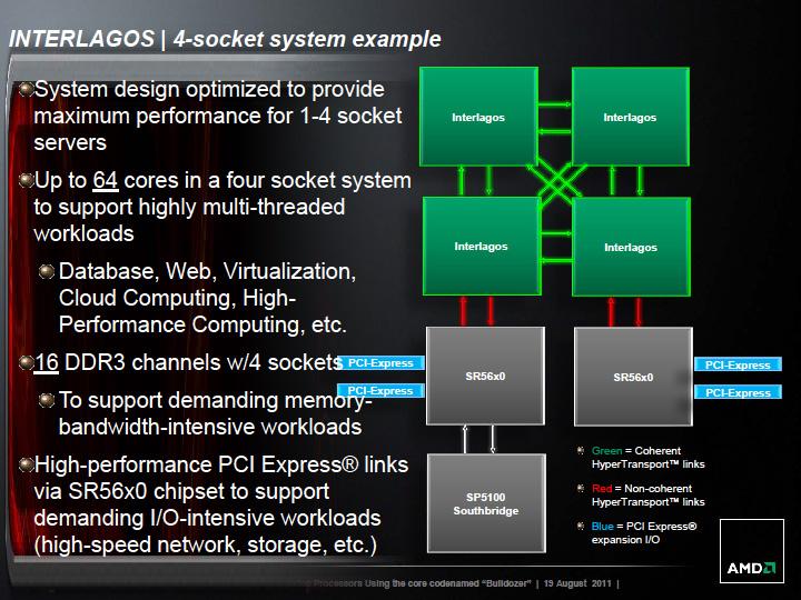 G34プラットフォームの例