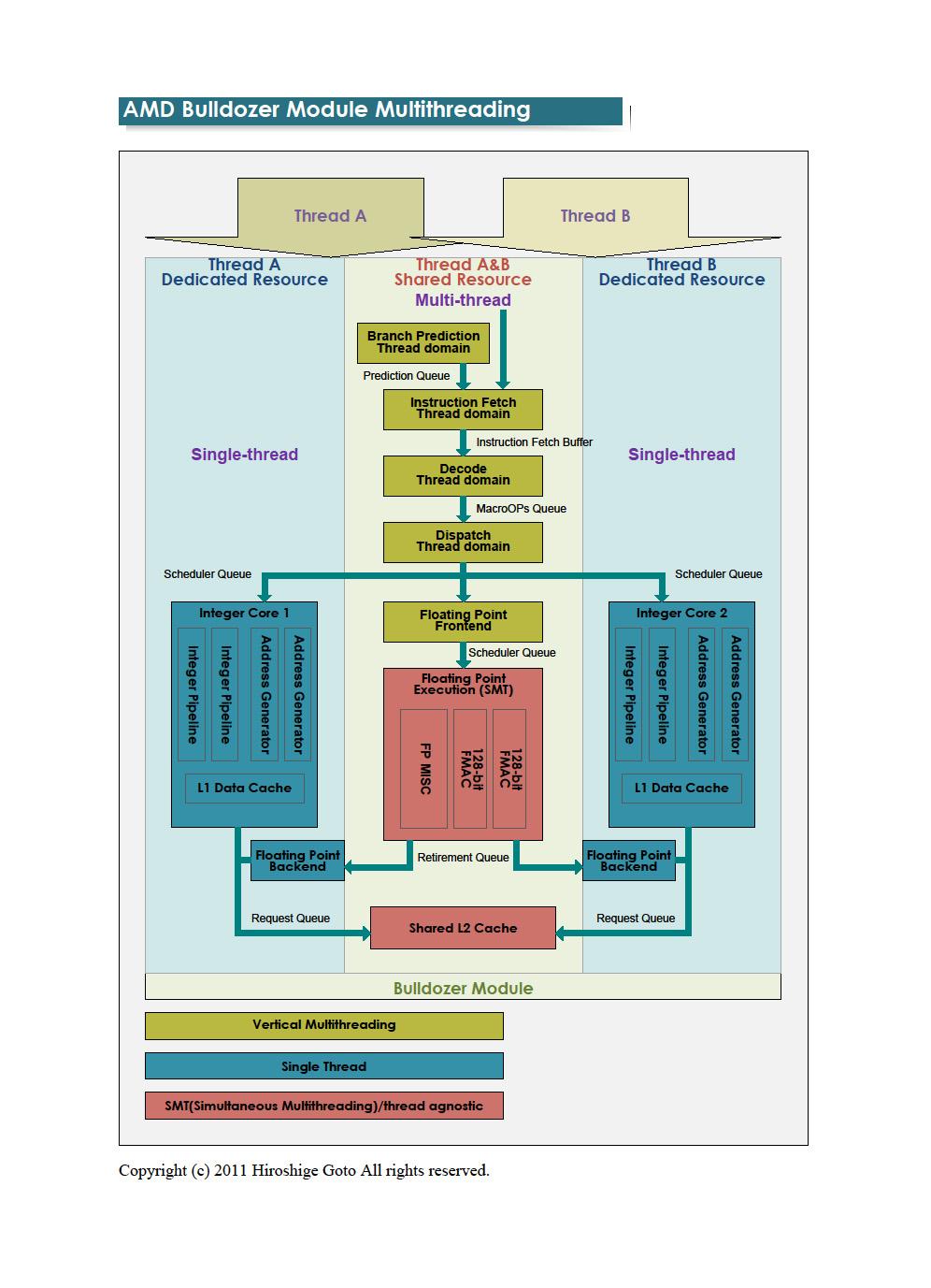 """Bulldozerモジュールのマルチスレッディング<br>PDF版は<a href=""""/video/pcw/docs/473/823/p5.pdf"""">こちら</a>"""