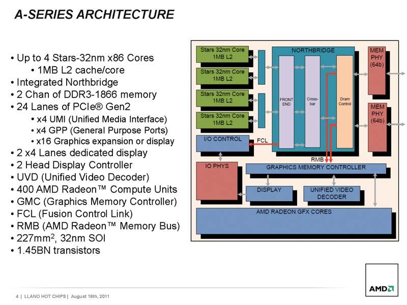 AMDのAシリーズアーキテクチャ資料