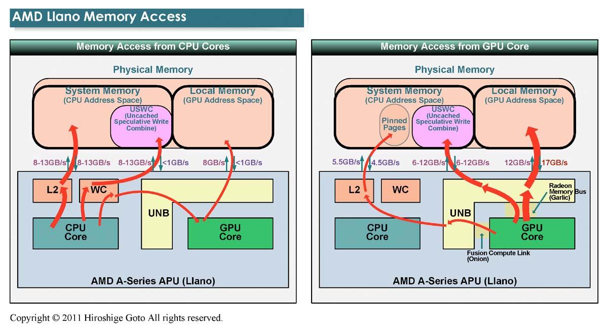 """Llanoのメモリアクセス(PDF版は<a href=""""/video/pcw/docs/475/560/p04.pdf"""">こちら</a>)"""
