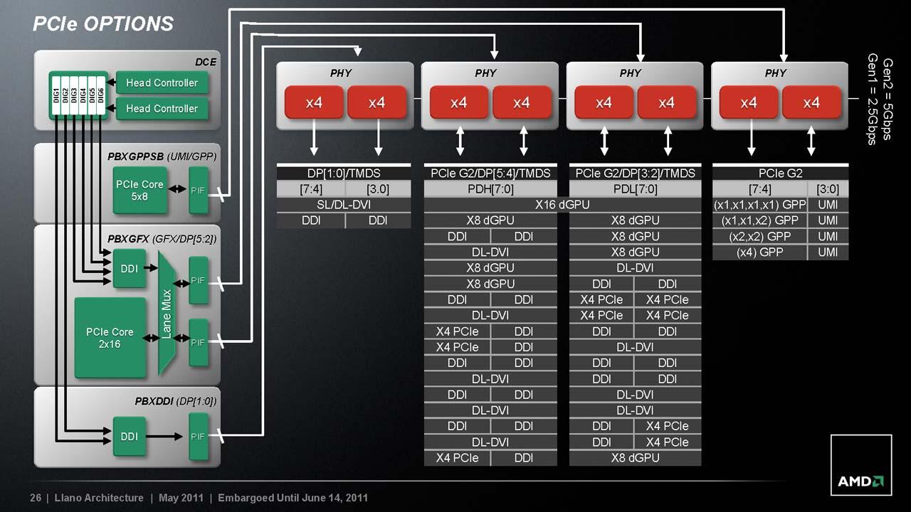 PCI Expressのコンフィグ
