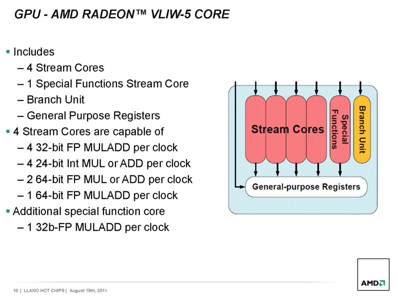 SUMOのVLIW5プロセッサ概要