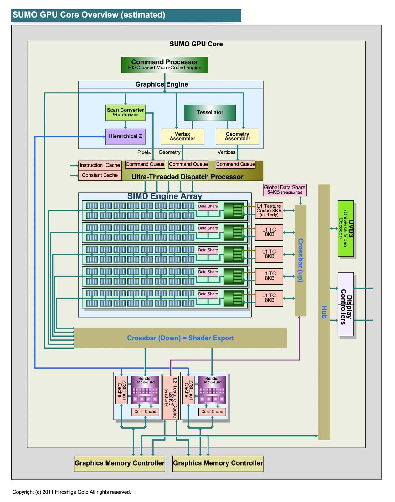 "SUMOの概要(PDF版は<a href=""/video/pcw/docs/475/560/p12.pdf"">こちら</a>)"
