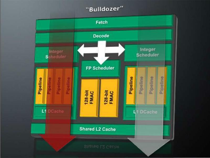 Bulldozerモジュールの特徴