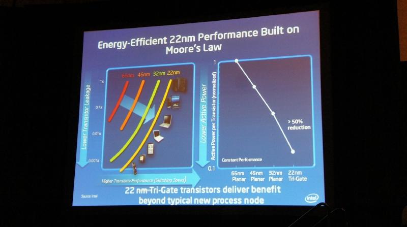 22nmプロセスルールの特徴。トランジスタ当たりの消費電力が32nm世代に比べて50%削減されている