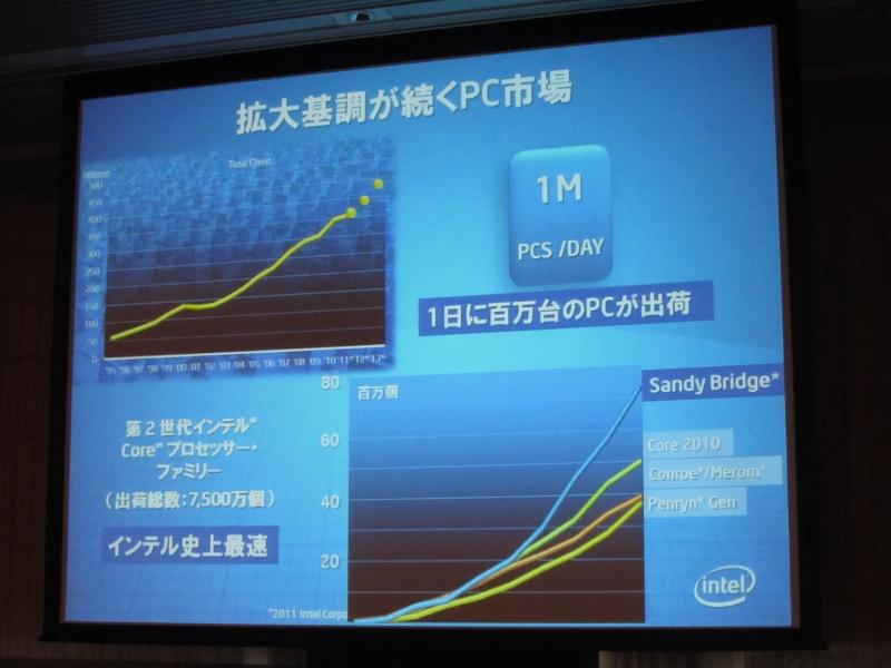 PC市場の継続的な拡大