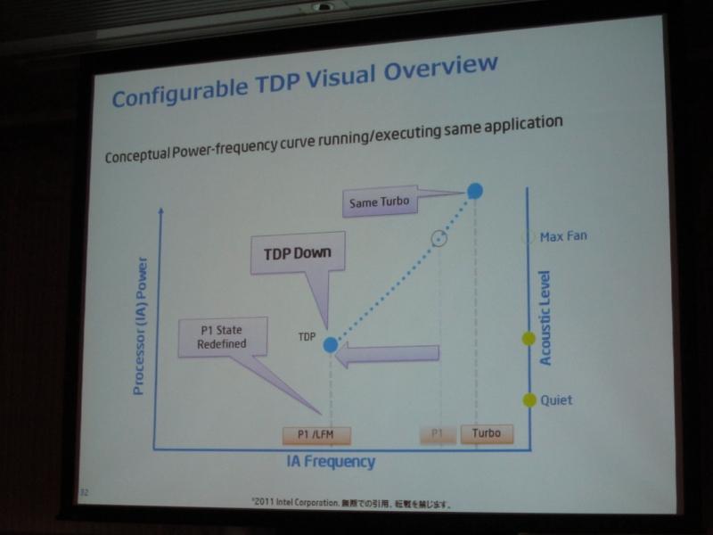 最大クロックは変わらないが、TDPに達した時の標準時のクロックを引き下げる仕組み