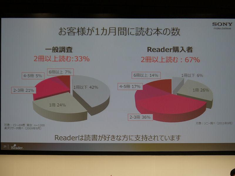 既存ユーザーの分析。月に2冊以上本を読む読者が約7割を占める