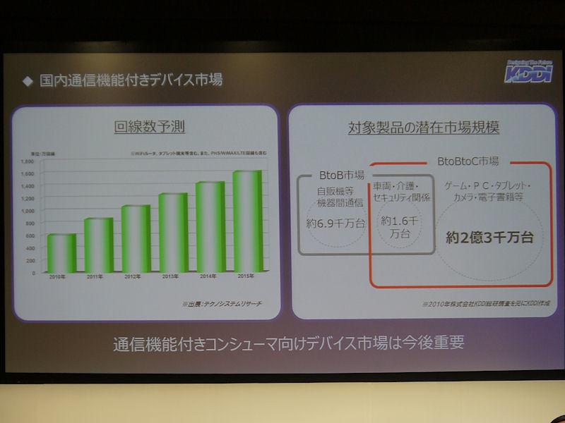 BtoBtoC市場が2億3千万台であるとし、その市場の大きさをアピール