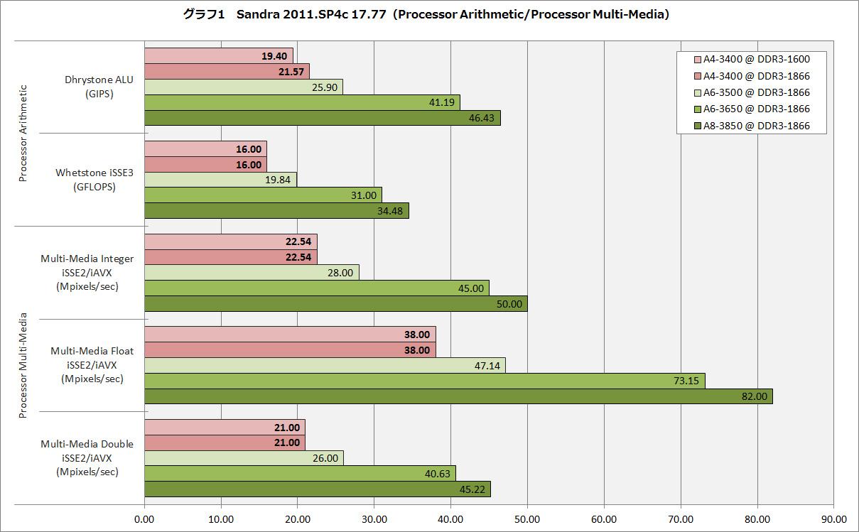 【グラフ1】Sandra 2011.SP4c 17.77(Processor Arithmetic/Processor Multi-Media)