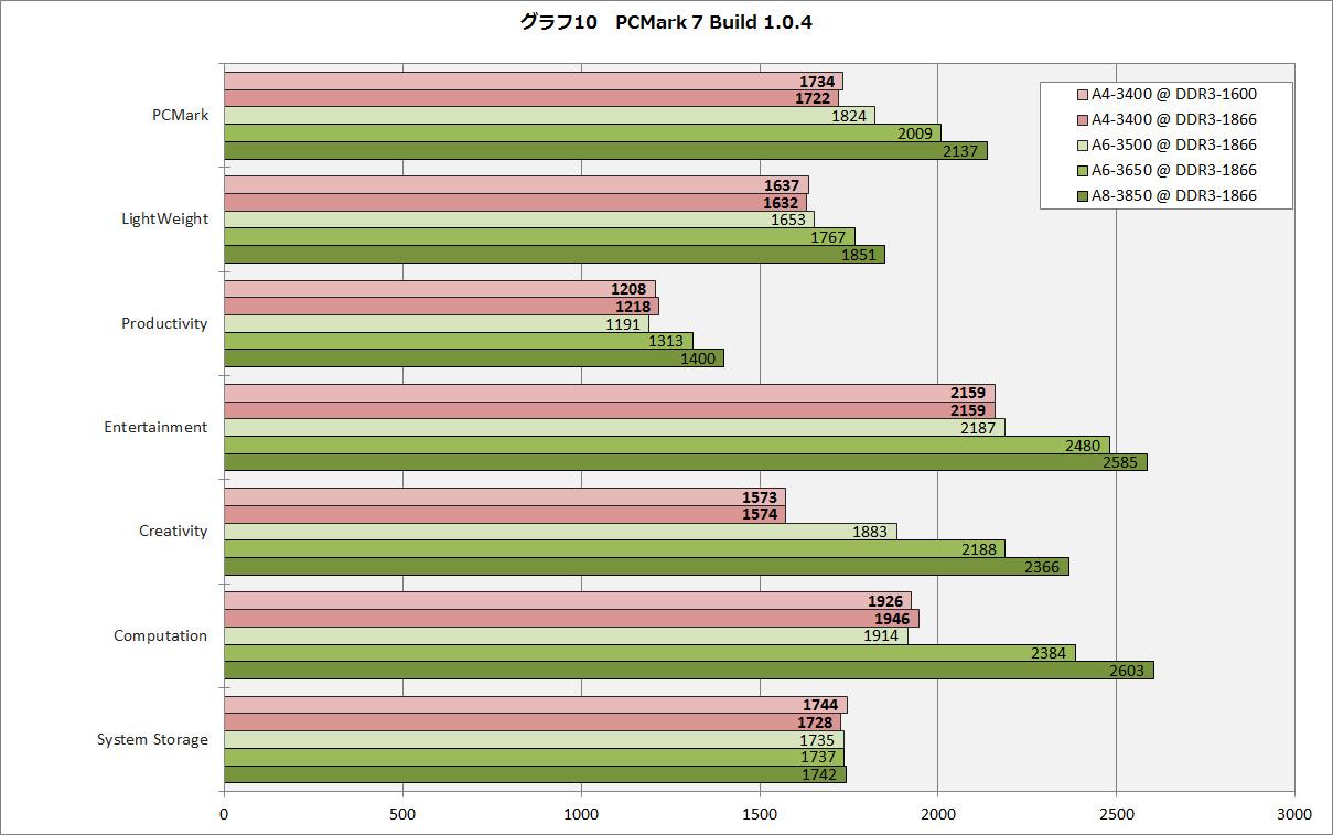 【グラフ10】PCMark 7