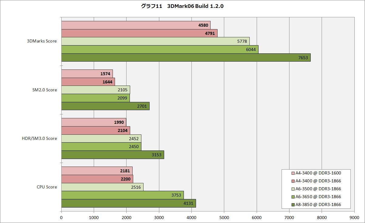 【グラフ11】3DMark06 Build 1.2.0