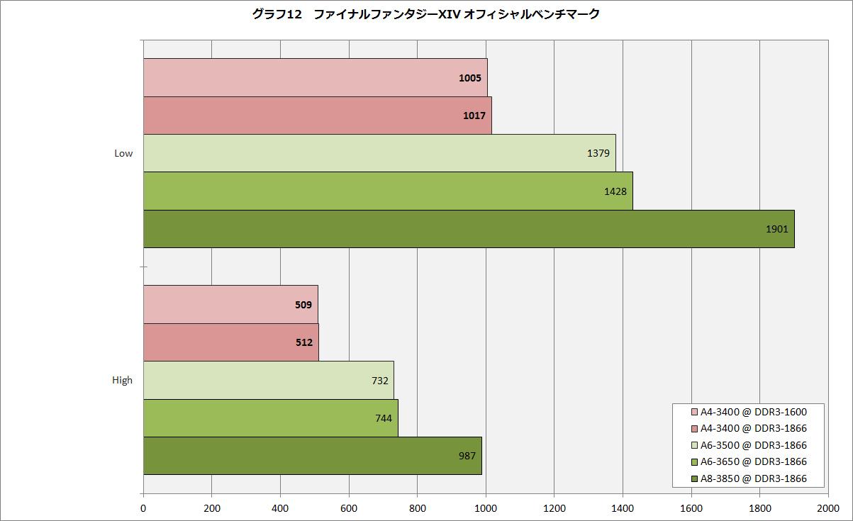 【グラフ12】ファイナルファンタジーXIV オフィシャルベンチマーク