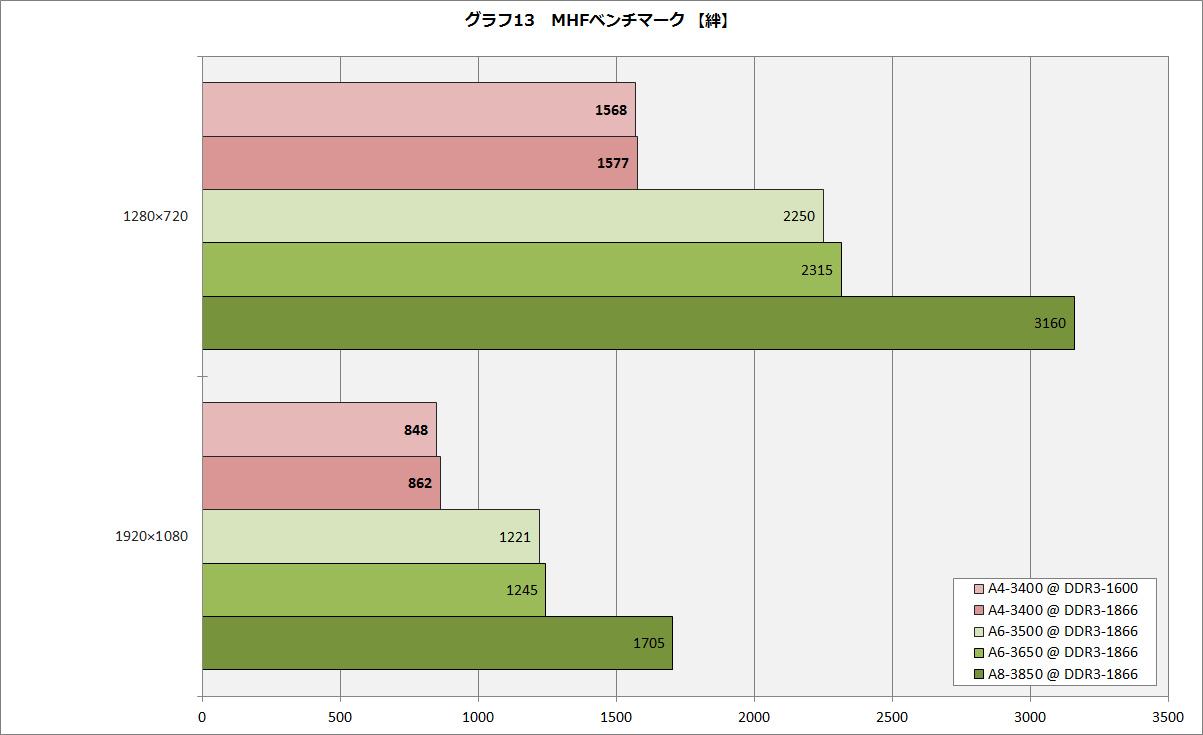 【グラフ13】MHFベンチマーク 【絆】