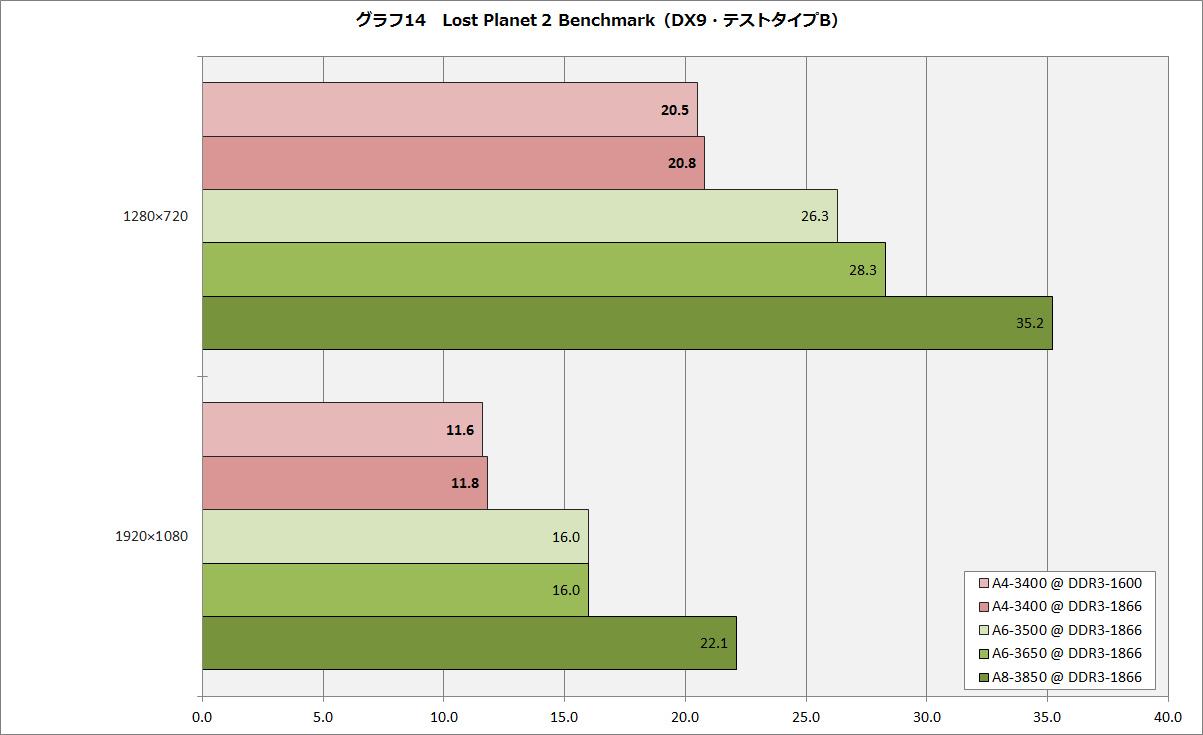 【グラフ14】Lost Planet 2 Benchmark(DX9・テストタイプB)