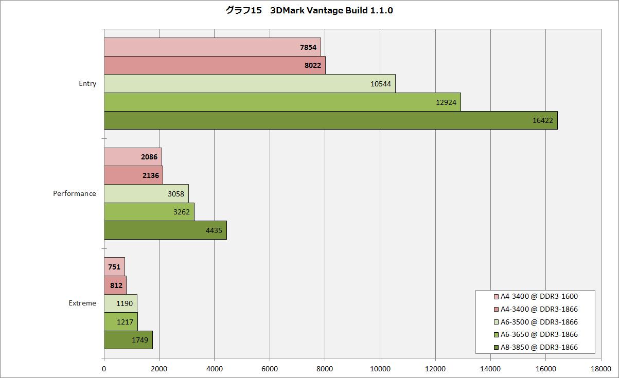 【グラフ15】3DMark Vantage Build 1.1.0