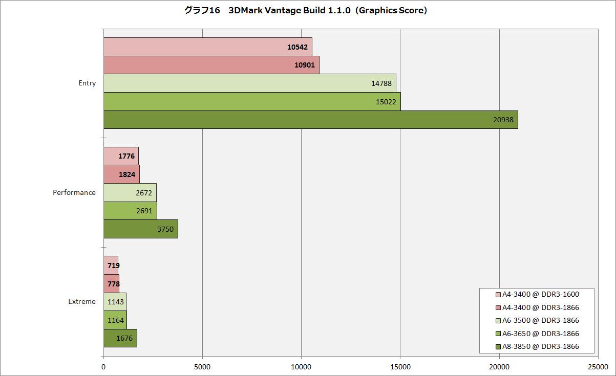 【グラフ16】3DMark Vantage Build 1.1.0(Graphics Score)