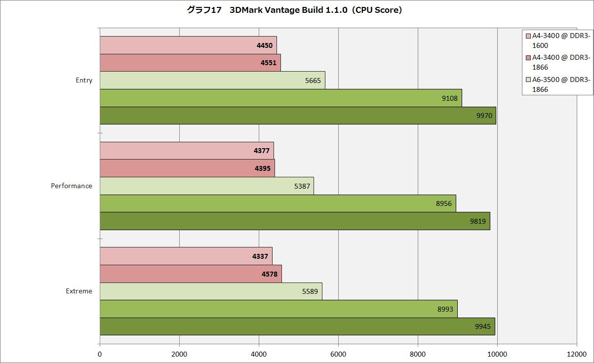 【グラフ17】3DMark Vantage Build 1.1.0(CPU Score)
