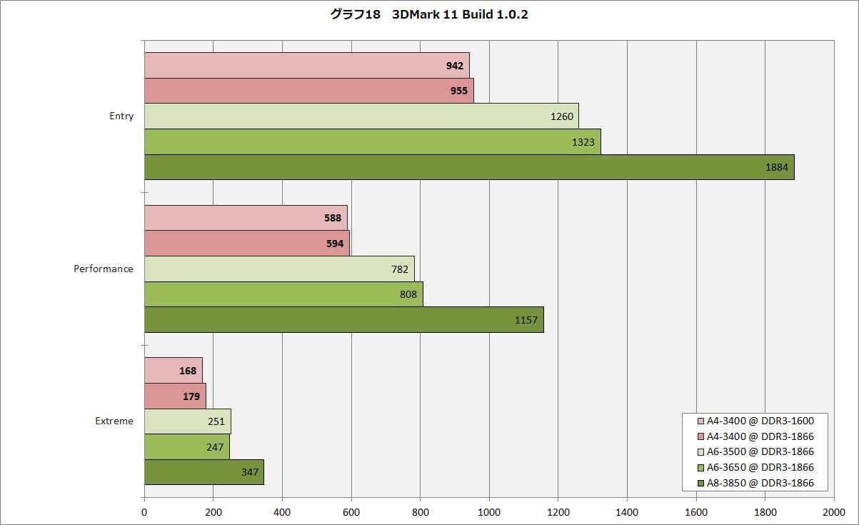 【グラフ18】3DMark 11 Build 1.0.2