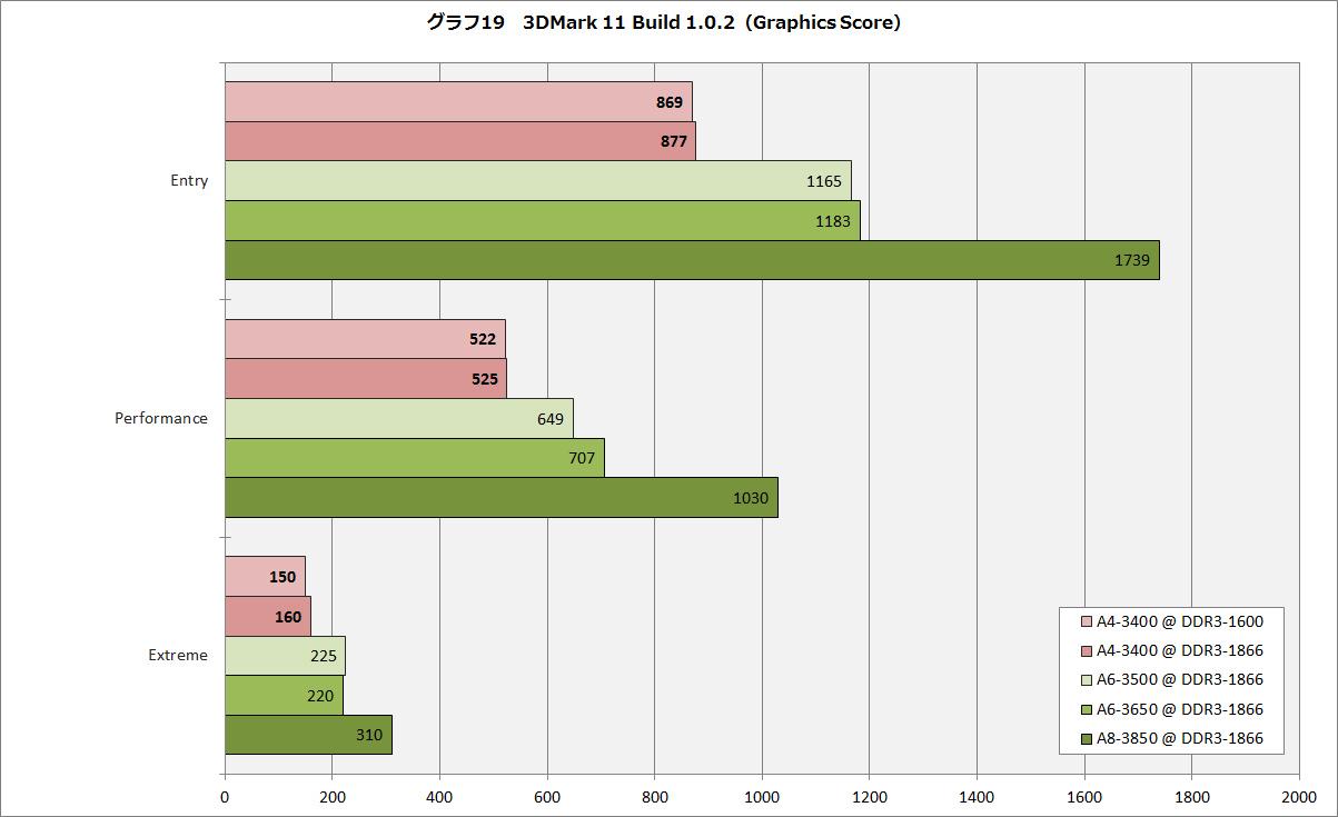 【グラフ19】3DMark 11 Build 1.0.2(Graphics Score)
