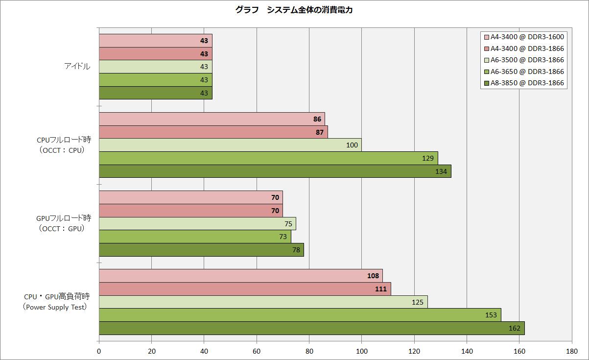 【グラフ23】システム全体の消費電力