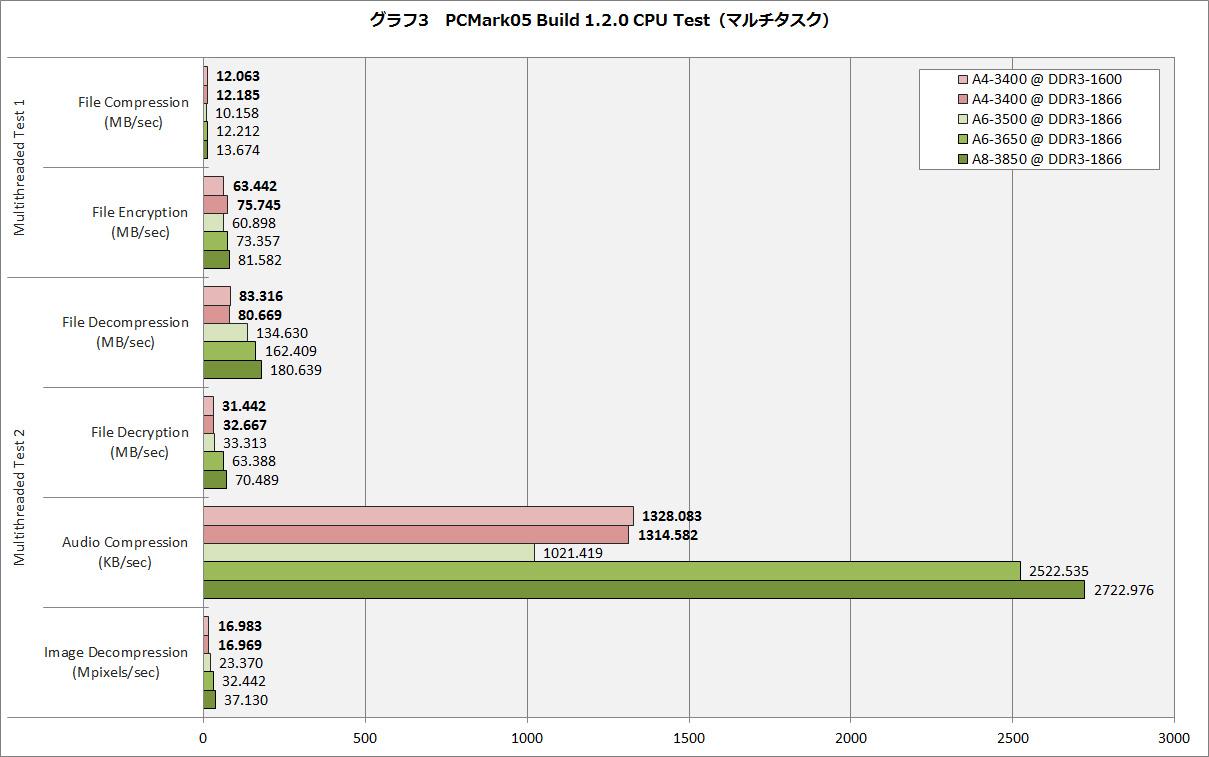 【グラフ3】PCMark05(マルチタスク)