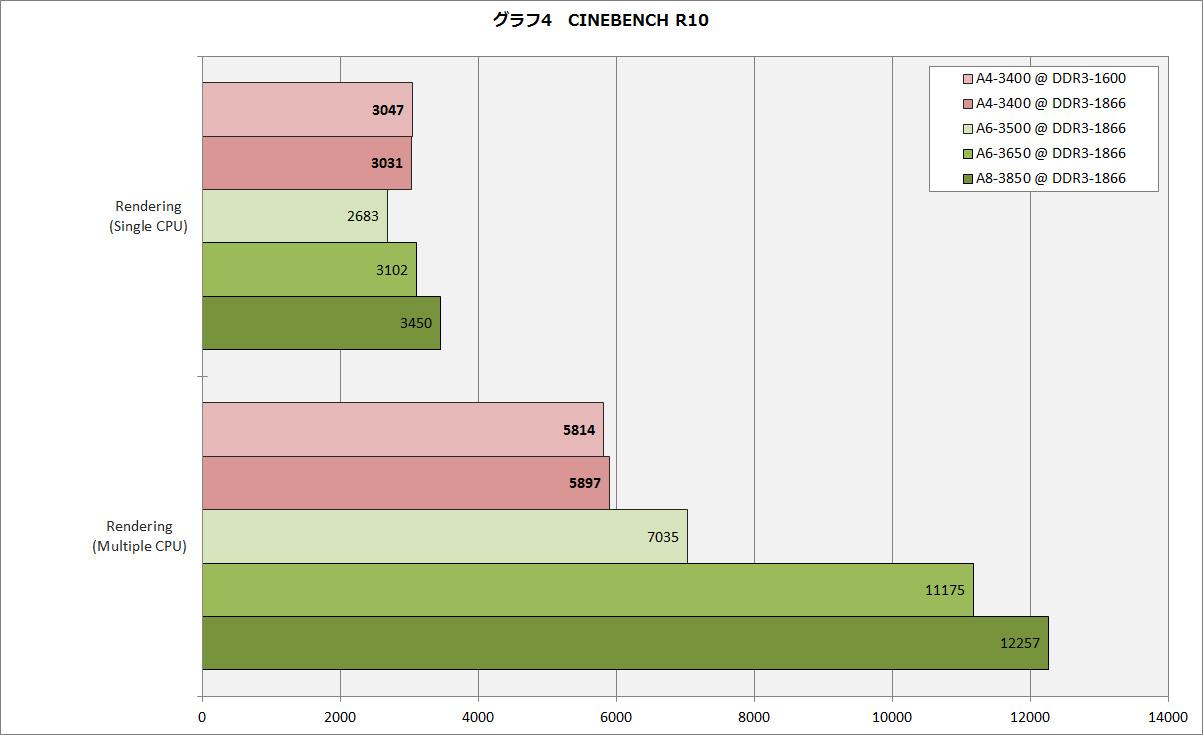 【グラフ4】CINEBENCH R10
