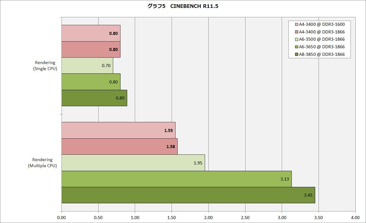 【グラフ5】CINEBENCH R11.5