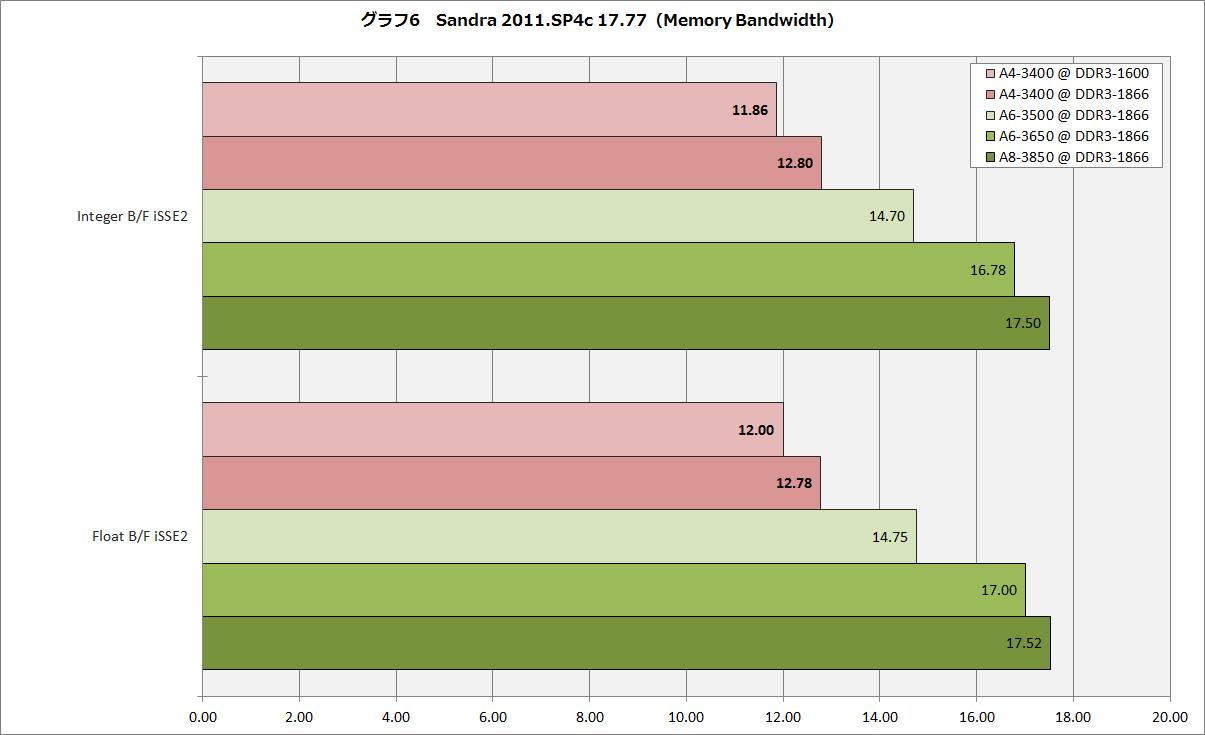 【グラフ6】Sandra 2011.SP4c 17.77(Memory Bandwidth)