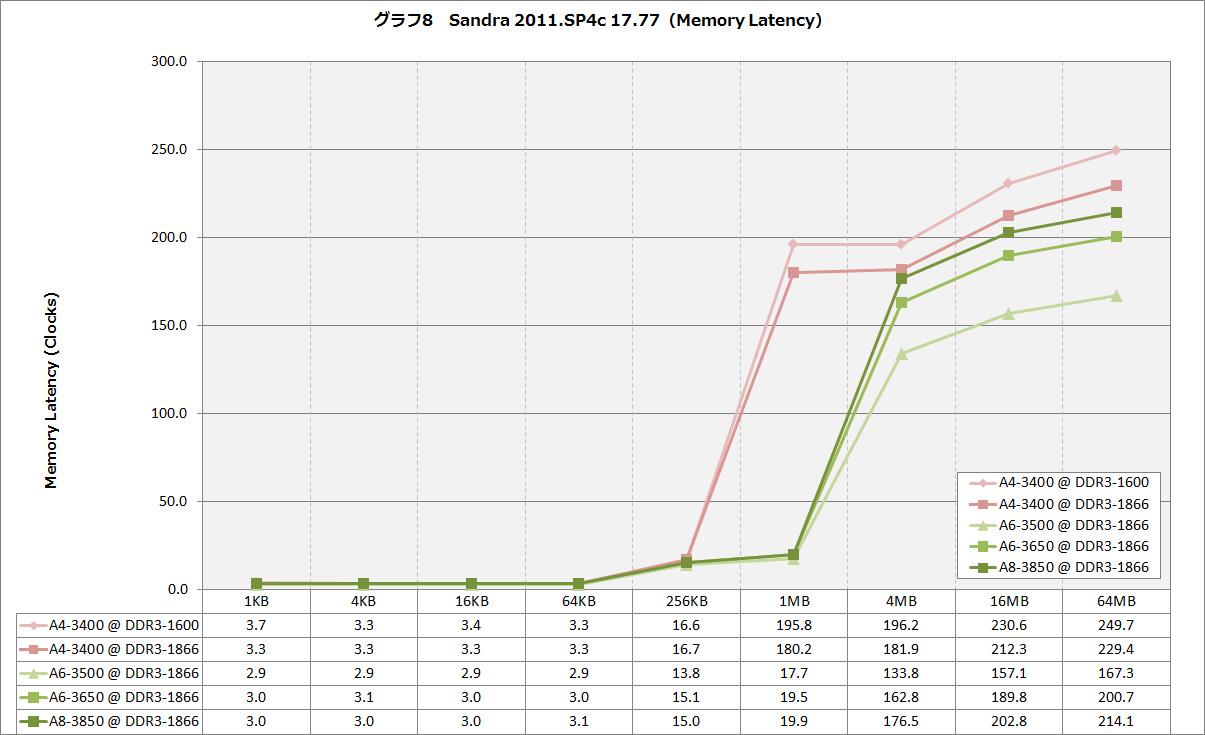 【グラフ8】Sandra 2011.SP4c 17.77(Memory Latency)