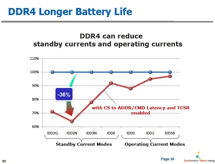 DDR4は低消費電力が特徴で、次第にDDR3Lを置き換える
