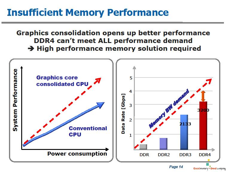 CPUとメモリのギャップ