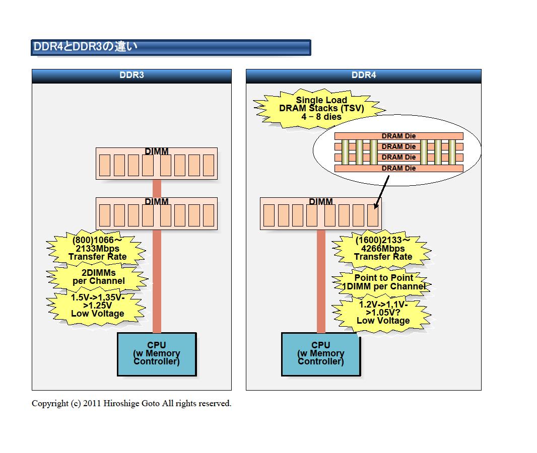 """DDR4とDDR3         <br>PDF版は<a href=""""/video/pcw/docs/481/542/p4.pdf"""">こちら</a>"""