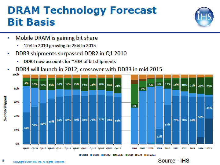 DRAM技術の移行予測