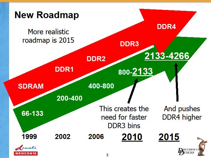 MemCon 10での説明でも、DDR4の浸透が遅くなると予測されていた