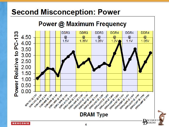 DDR4の消費電力