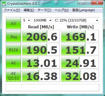 SSDのアクセス速度を計測してみると、シーケンシャルリードが約206MB/sec、シーケンシャルライト約169MB/secだった。SATA 6Gbps対応の最新SSDには見劣りするが、2.5インチHDDに比べると圧倒的に高速だ