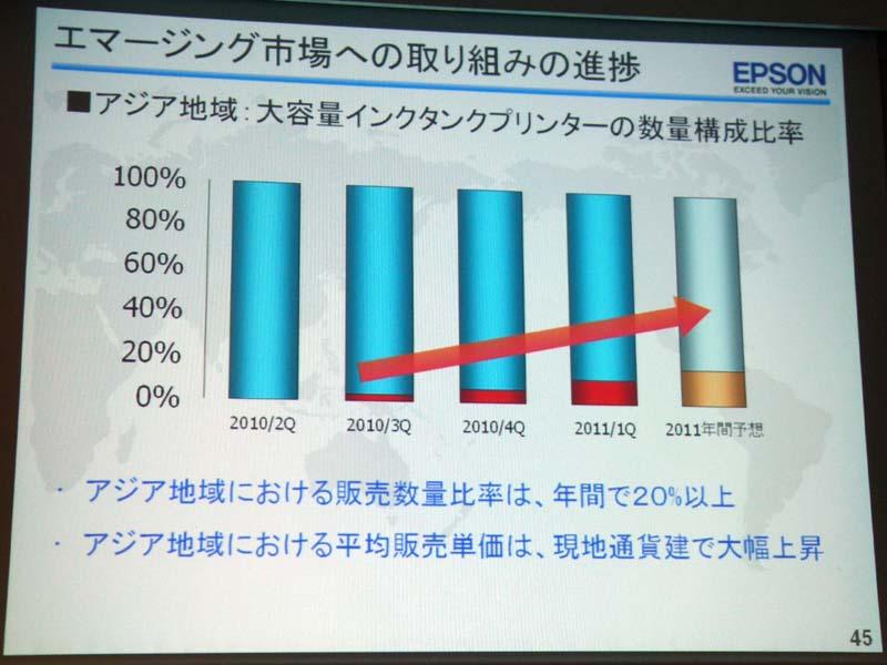 アジア市場においては大容量インクタンクモデルを20%に引き上げる