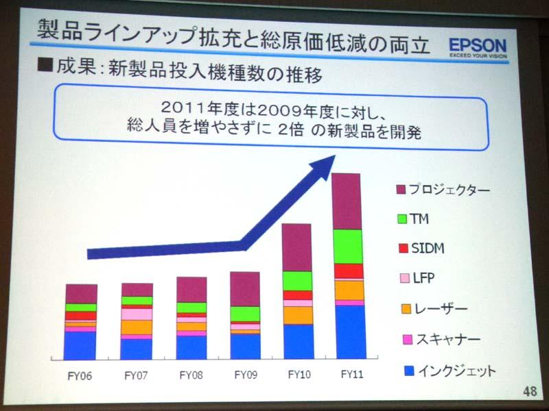 2009年度に比較して、2011年度の製品ラインアップは倍増している