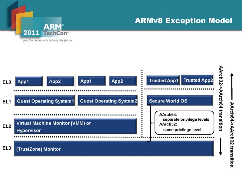 ARMv8-Aの例外モデル